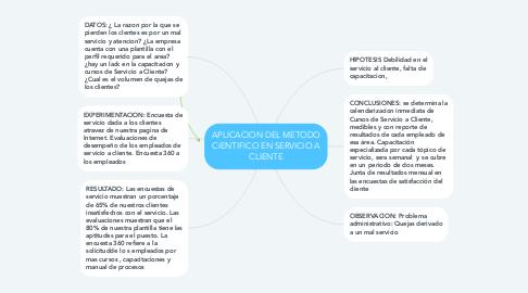 Mind Map: APLICACION DEL METODO CIENTIFICO EN SERVICIO A CLIENTE