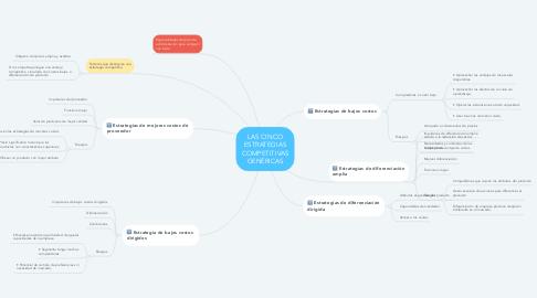 Mind Map: LAS CINCO ESTRATEGIAS COMPETITIVAS GENÉRICAS