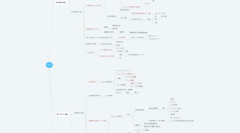 Mind Map: BGT