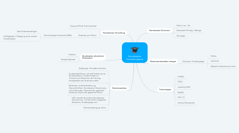 Mind Map: Stundenplan Verwaltungstool