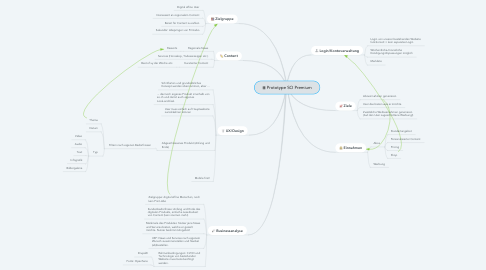 Mind Map: Prototype SO Premium