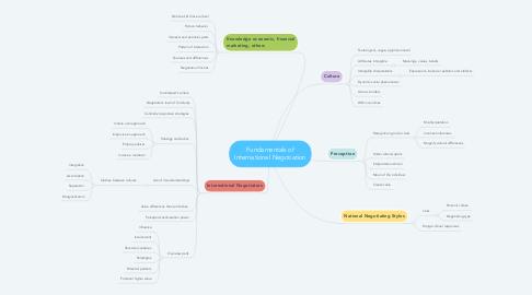 Mind Map: Fundamentals of International Negotiation