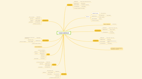Mind Map: PLAGAS AGRÌCOLAS