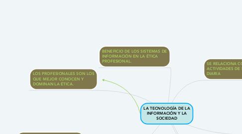 Mind Map: LA TECNOLOGÍA DE LA INFORMACIÓN Y LA SOCIEDAD