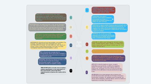 Mind Map: Teoría de Señales