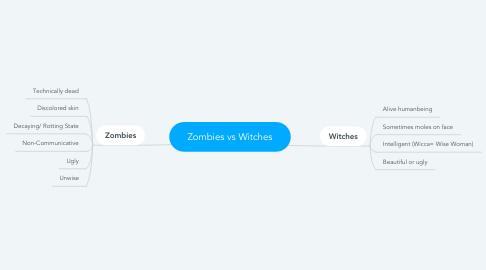 Mind Map: Zombies vs Witches