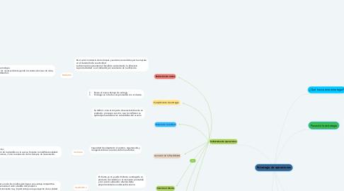 Mind Map: Estrategia de operaciones