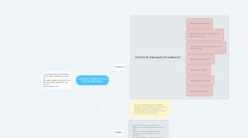 Mind Map: DEBERES Y DERECHOS DE LOS CIUDADANOS.