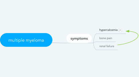 Mind Map: multiple myeloma
