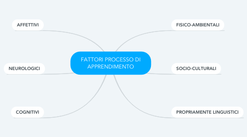 Mind Map: FATTORI PROCESSO DI APPRENDIMENTO