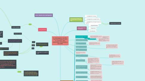 Mind Map: La investigación científica con seres humanos como un problema ético REALIZADO POR ANGELA SOLARTE