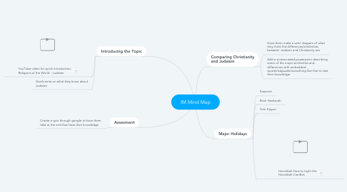Mind Map: IM Mind Map