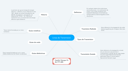 Mind Map: Linea de Transmision
