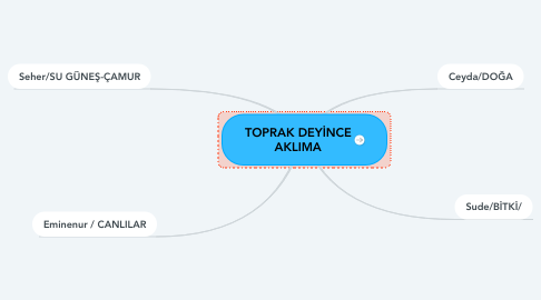 Mind Map: TOPRAK DEYİNCE AKLIMA