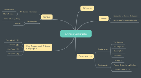 Mind Map: Chinese Calligraphy