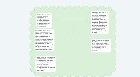 Mind Map: Características de periodos entre guerras.