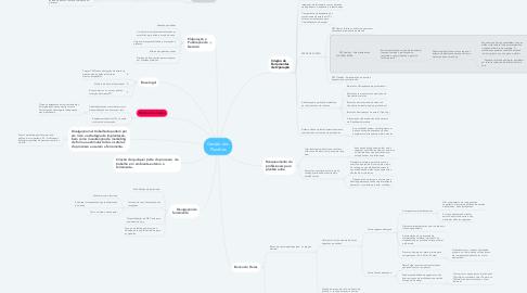 Mind Map: Gestão dos Plantões