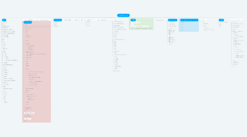 Mind Map: ミスSAKEベトナム