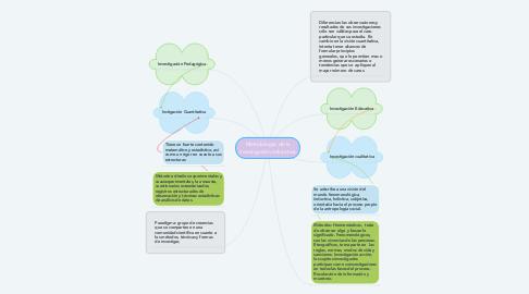 Mind Map: Metodología de la investigación educativa