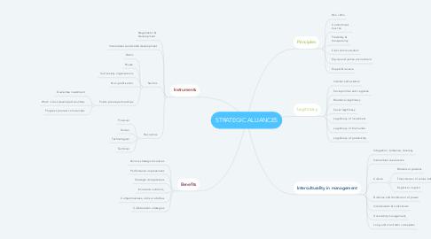 Mind Map: STRATEGIC ALLIANCES