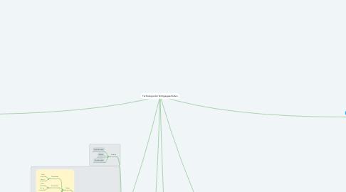 Mind Map: Technologie der Fertigungsverfahren