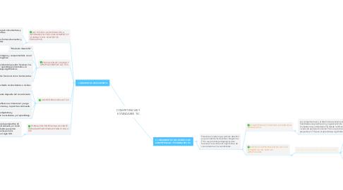 Mind Map: COMPETENCIAS Y ESTANDARES TIC
