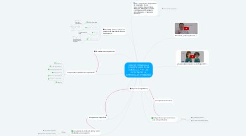 Mind Map: DESCRIPCIÓN DE LAS COMPETENCIAS EN EL CURRÍCULO Y EN LAS  ACTIVIDADES DE APRENDIZAJE-ENSEÑANZA