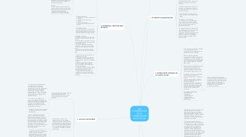 Mind Map: LOS FUNDAMENTOS DE LA INTERVENCIÓN PSICOSOCIAL