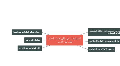 "Mind Map: العلمانية:""دعوة إلى إقامة الحياة على غير الدين"""