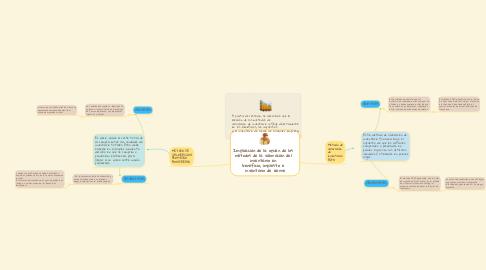Mind Map: Implicación de la opción de los   métodos de la valoración del   inventario en   beneficio, impuesto e   inventario de cierre