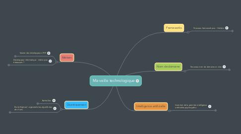 Mind Map: Ma veille technologique