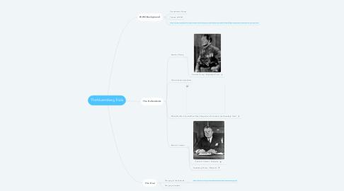 Mind Map: The Nuremberg Trials
