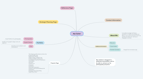 Mind Map: Asa Culver