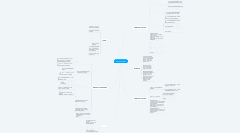 Mind Map: Secuencia didactia