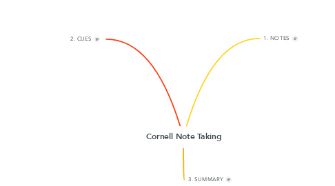 Mind Map: Cornell Note Taking