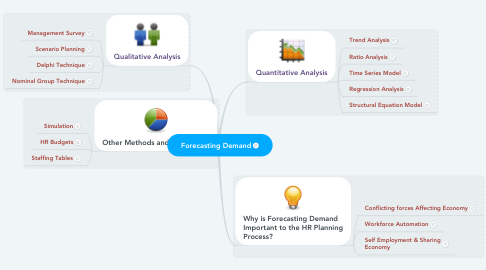 Mind Map: Forecasting Demand