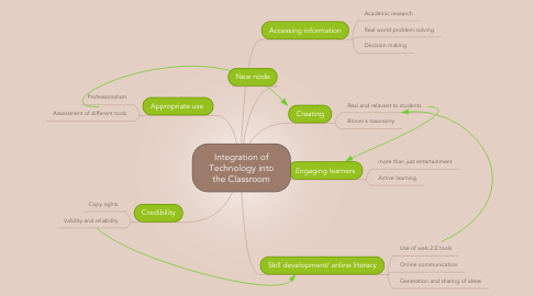 Mind Map: Integration of Technology into the Classroom