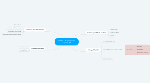 Mind Map: History Of Tippecanoe County IM