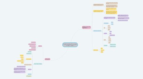 Mind Map: Understanding the context of L&D - week 1