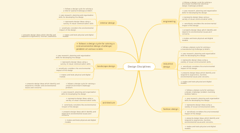 Mind Map: Design Disciplines