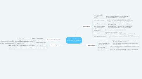 Mind Map: Interpretación de la norma ISO 45001:2018 requisitos asociados