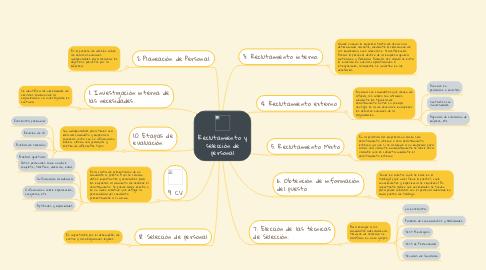 Mind Map: Reclutamiento y selección de personal