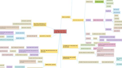 Mind Map: psicologia social de los medios de comunicacion