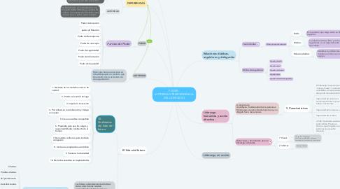 Mind Map: PODER - AUTORIDAD-TRASCENDENCIA DEL LIDERAZGO
