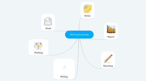 Mind Map: Writing business