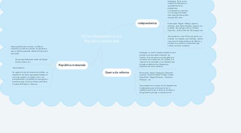 Mind Map: De la independencia a la República restaurada