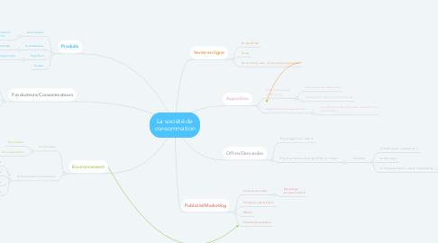 Mind Map: La société de consommation