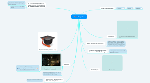 Mind Map: Drogastop