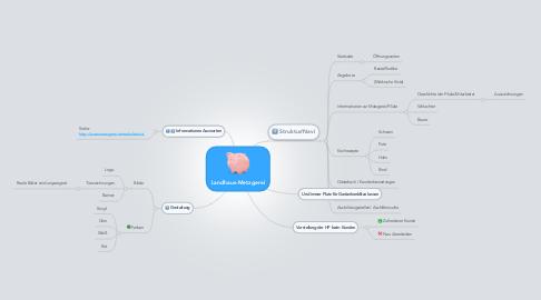 Mind Map: Landhaus-Metzgerei