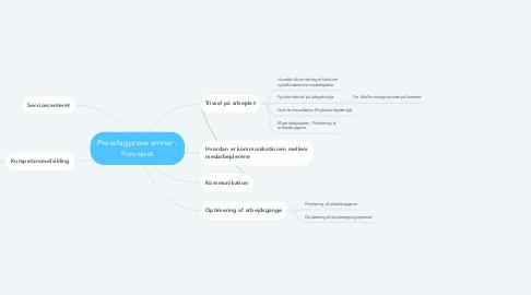 Mind Map: Prøvefagprøve emner - Forsvaret